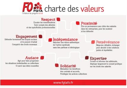 charte des valeurs fgta fo